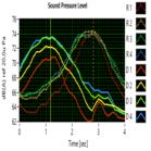 Noise diffraction reduces traffic noise